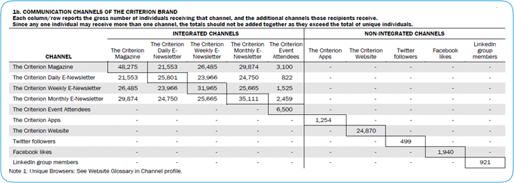 COMMUNICATIONS CHANNEL ANALYSIS